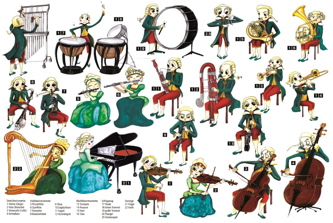 instrumente des orchesters poster cd lugert verlag. Black Bedroom Furniture Sets. Home Design Ideas